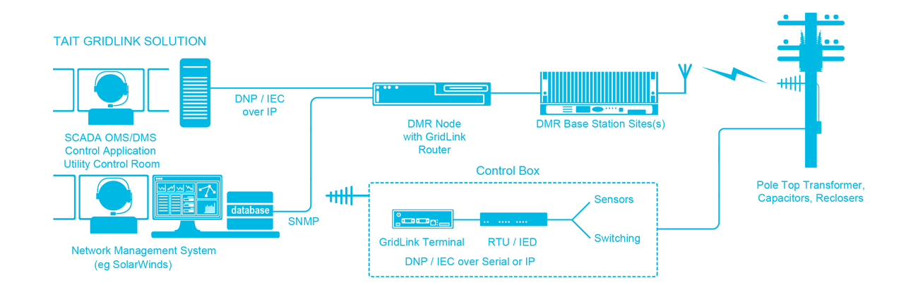 GridLink Diagram